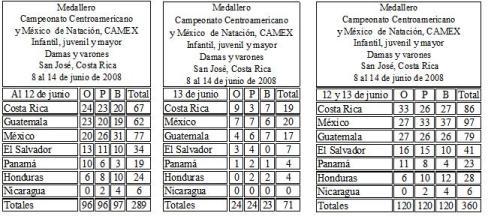 Medallero dia 12,  13  y días 12 y 13 con total de 120 pruebas. 12 13 a 120 opruebas en cinco fechas.