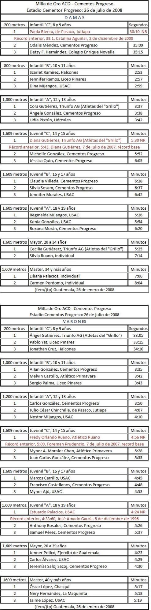 Milla de oro ACD-Cementos Progreso -2008 -resultados