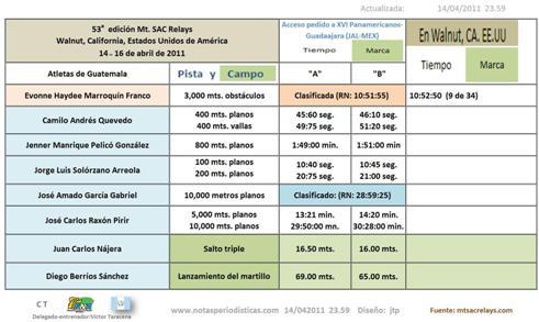 Atletismo de Guatemala en Mt. SAC Relays----- (Actualizando los resultados. . .)