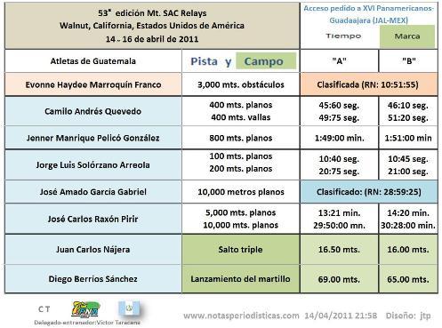 Atletismo de Guatemala en Mt. SAC Relays - - -