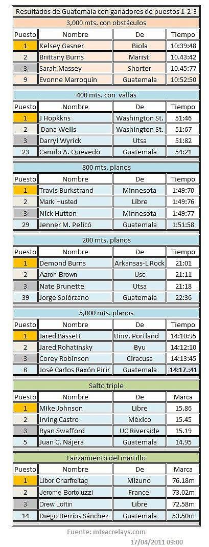 Resultados de Guatemala en Mt. SAC Relays 2011, con ganadores en puestos - 1-2-3
