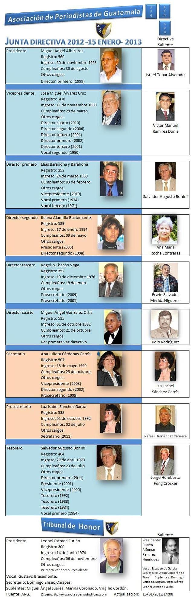 Junta Directiva y Tribunal de Honor 2012 de la APG  - y  salientes --jtp.