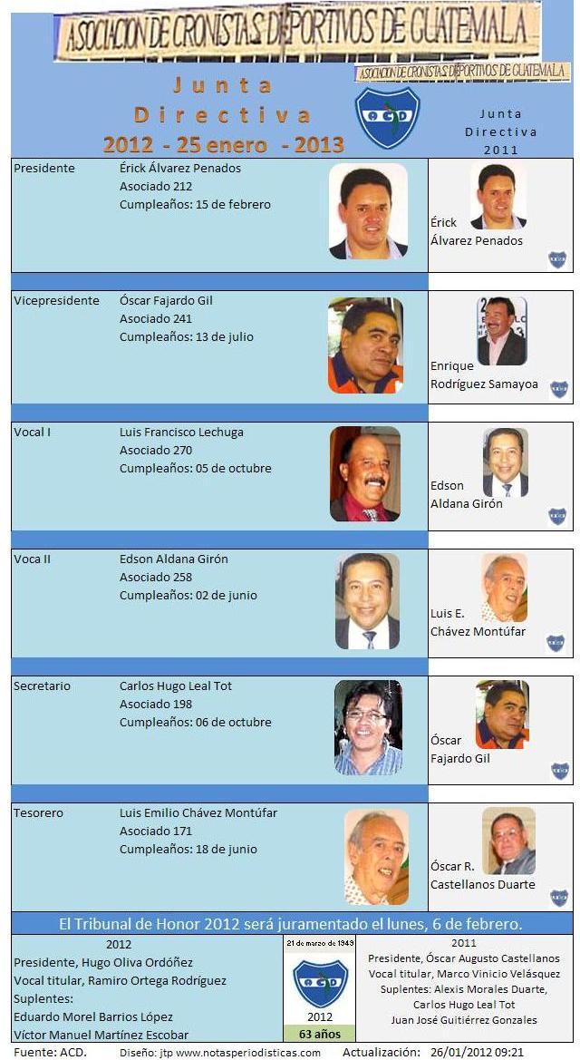 Junta Directiva 2012 y 2011 ACD y Tribunal de Honor  - jtp
