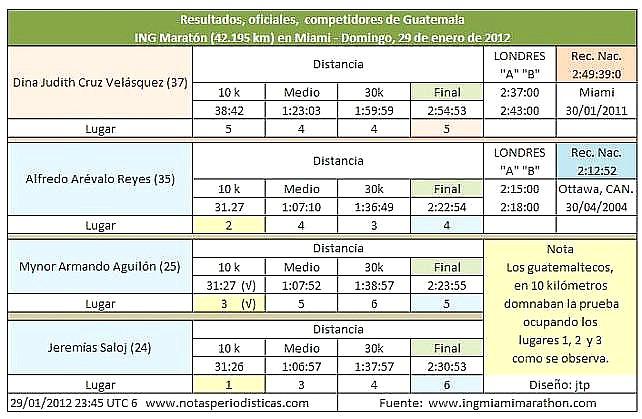Guatemala en Miami maratón 2012 2901--up