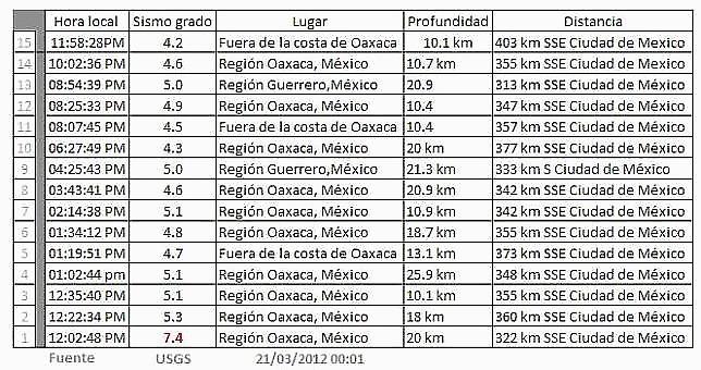 15 Terremotos sacuden el sur de México en menos de 12 horas,21 de marzo 2012