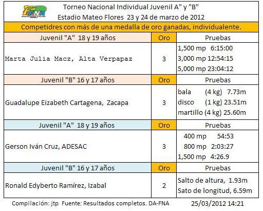 Medallistas más de un oro Torneo nacional JA y JB emf -23 y 24-03201