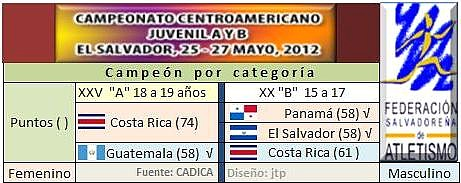 Campeón por categoría por puntos Centroamercano de atletismo juvenil A y B 2012 San Salvador, ESA -
