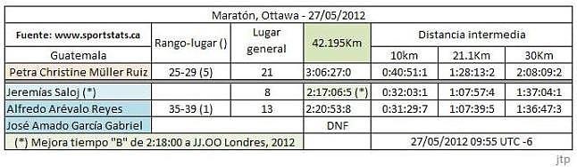 Guatemaltecos en el maraton de Ottawa .27052012.
