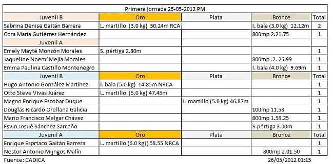 Guatemala-medallas Centroamericano Juvenil A y B 2012 San Salvador, El Salvador 1a 25052012