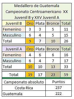 Medallero total - Guatemala- -CA 2012 Atletismo Juvenil A y B San Salvador, El Salvador