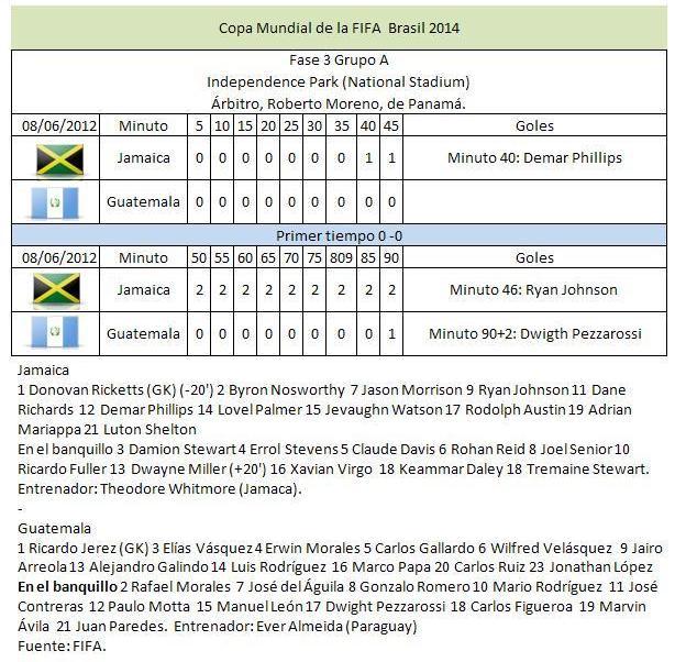 Elimnatorias Copa Mundial de la FIFA Brtasil 2014 - Fase 3 Grupo A Jamaica 2, Guatemala 1.
