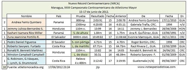DIEZ NRCA ATLETISMO MAYOR 2012 MANAGUA 1517062012 -