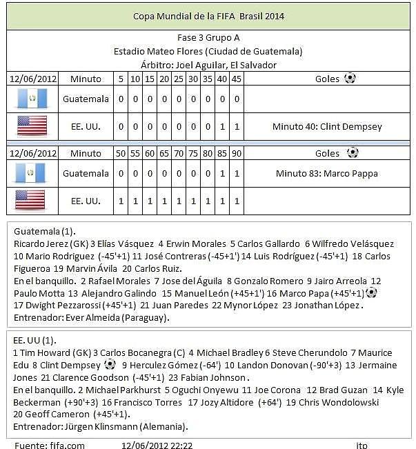 Show Elimnatorias Copa Mundial de la FIFA Brasil 2014 - Fase 3 Grupo A GUA -EE.UU.