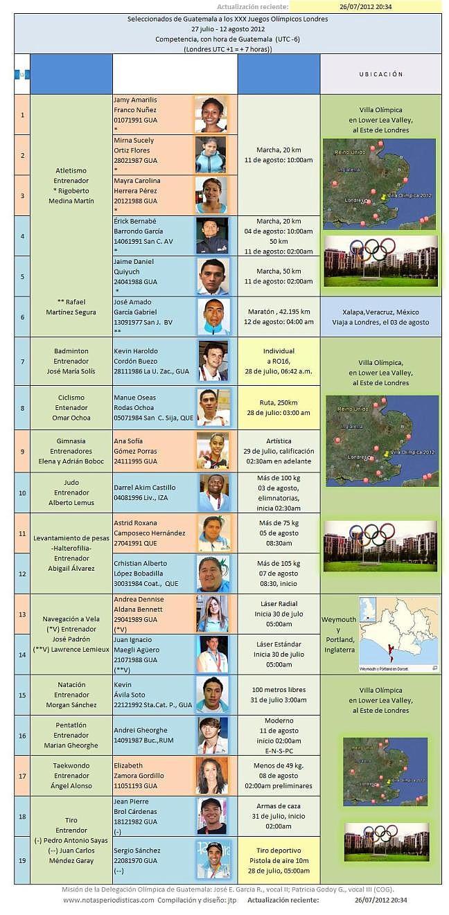 Los seleccionados --- de Guatemala, ya en Inglaterra y en la Villa Olímpica 2012 en Londres -26072012