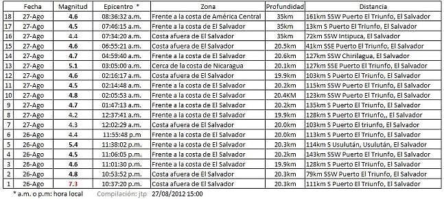 El Salvador 27082012   resumen  18 sismos- 14.00 1 USGS