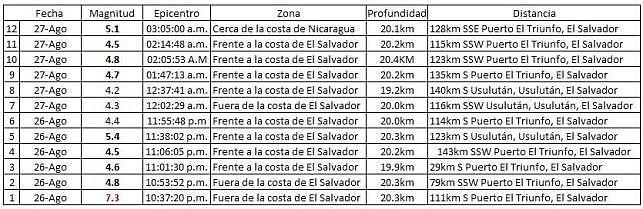 El Salvador 27082012   resumen -x  12 sismos- -  USGS