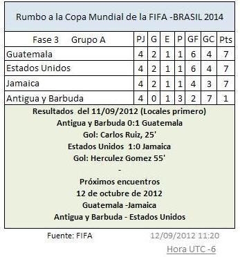 FIFA AyB GUA 0-1 -- EE.UU --JAMAICA 1-0 11092012
