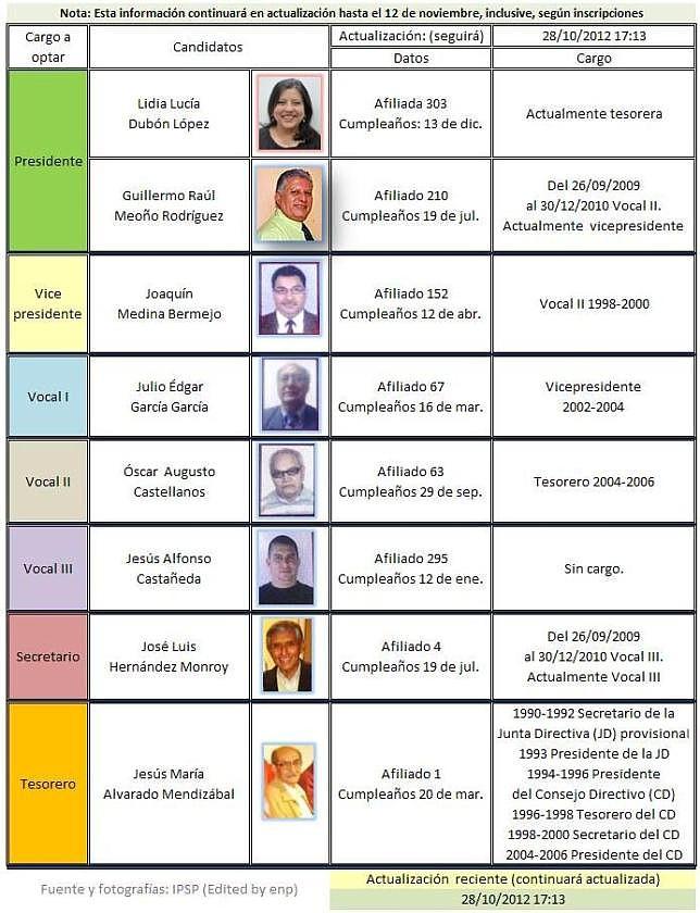 Candidtos al próximo Consejo Directivo del IPSP 2012-2014 -datos al 27102012