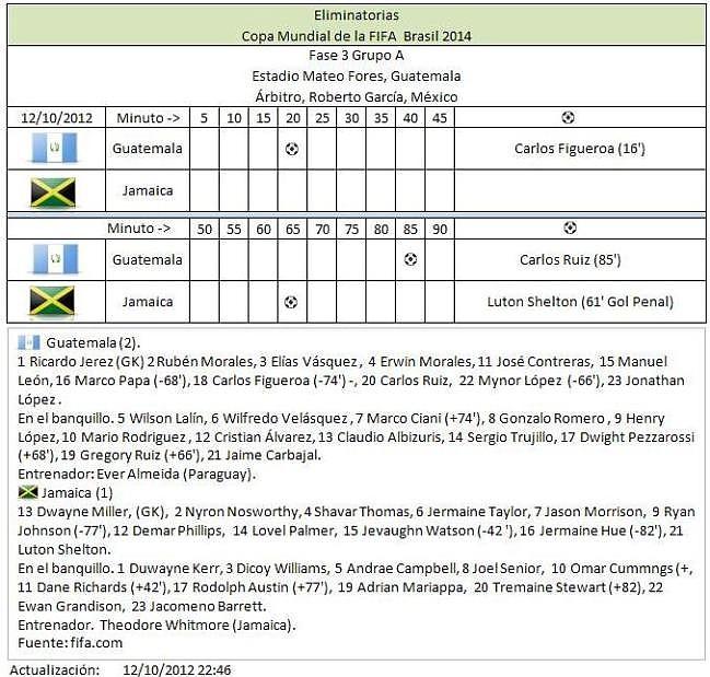 FIFA Gua Jamaica  emf 12102012 2.1. - resumen