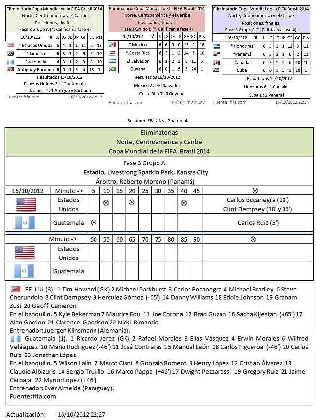 Posiciones finales FIFA fase3 grupo A B Y C zona Norte, CA y el Caribe 16102012 22:45