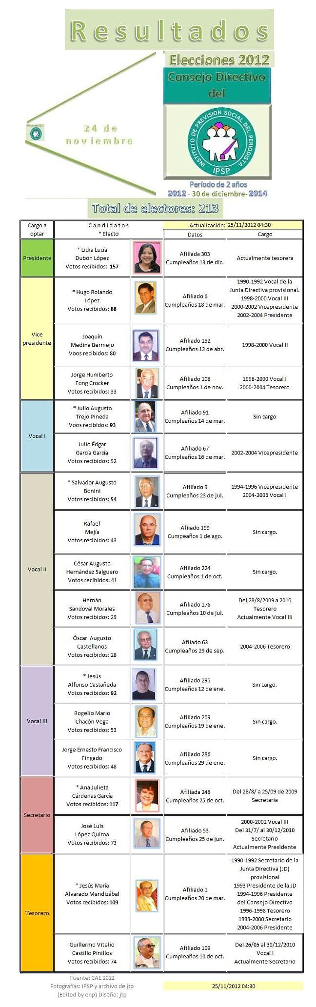 IPSP Consejo Directivo resultados elecciones - 24112012 .