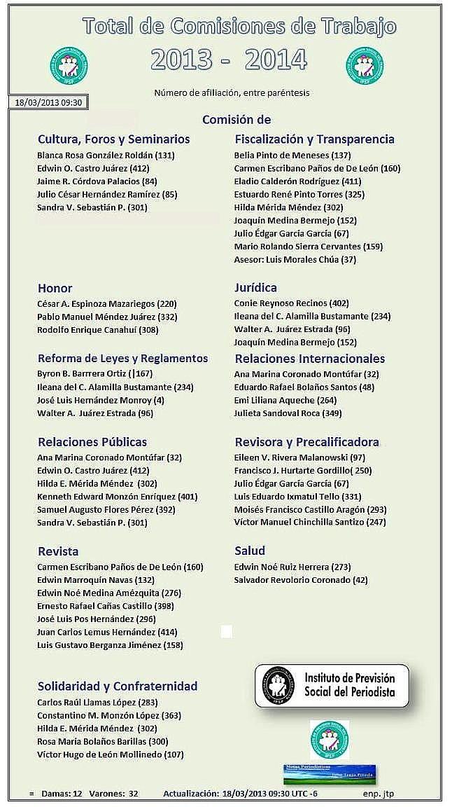 IPSP Comisiones de trabajo 2013-2014
