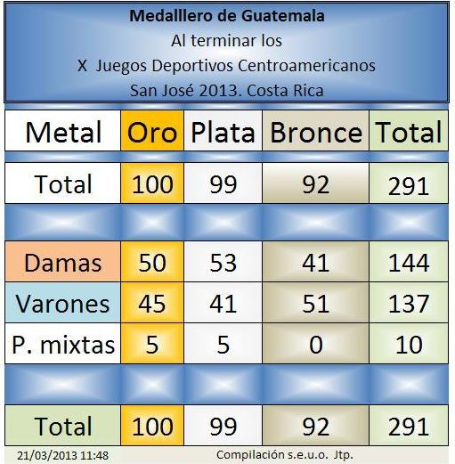 Medallero Damas-Varones-P. Mixtas -al 17 de marzo 2013