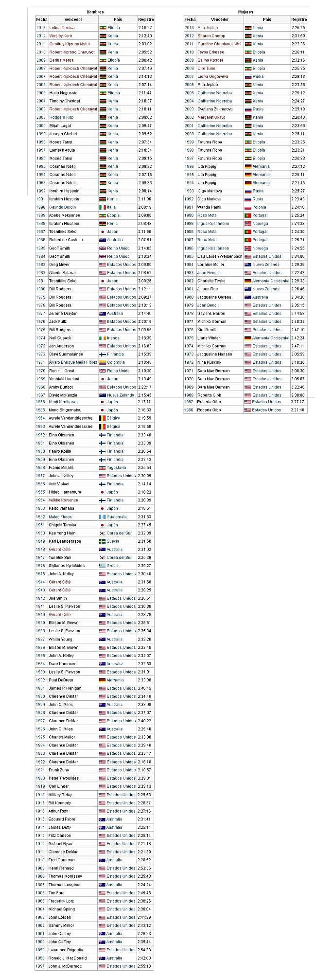 Ganadores -al 2013- en la historia del Maratón de Boston -u-.