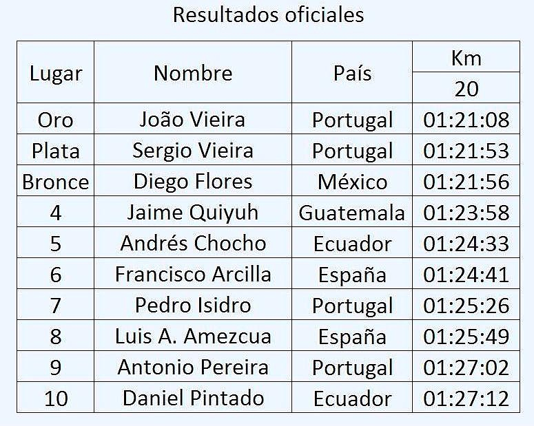Rio Maior-Portugal 0604201. hombres ---- 1 a 10 lugar