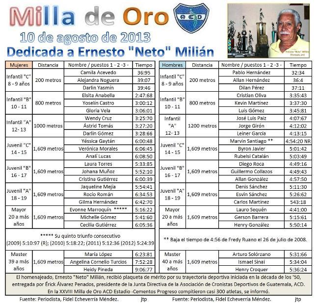 MILLA DE OR0 ACD -RESULTADOS 10 AGOSTO 2013  -UP .XXVIII Edición dedicada a Ernesto--Neto- Milián.-  Diseño. jtp
