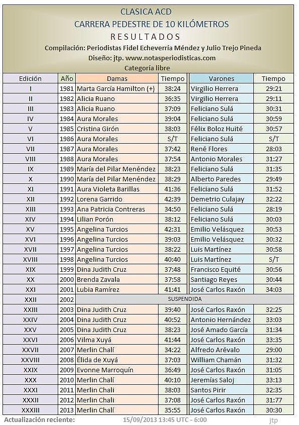 GANADORES -CLASICA ACD  1981 a 2013 - 33 EDIC FEM-JTP