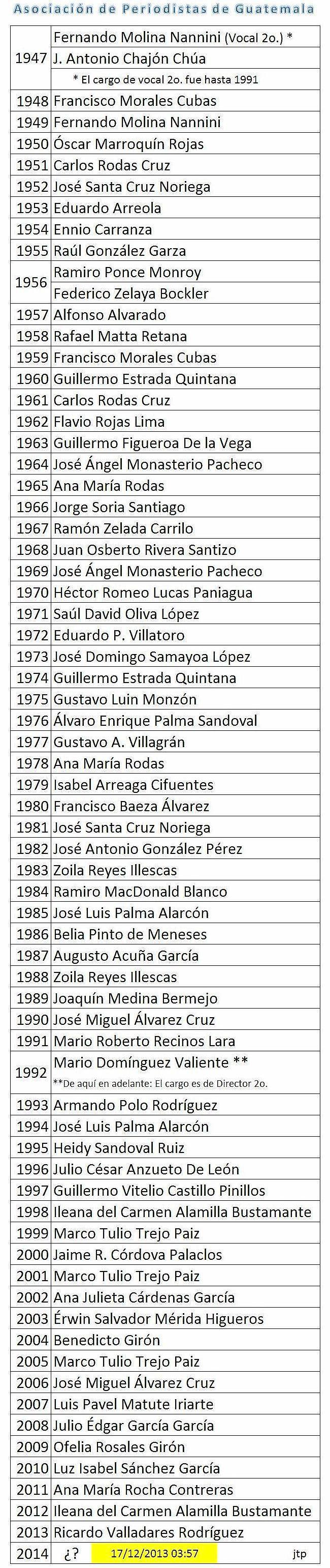 Director segundo 1947 a 2013