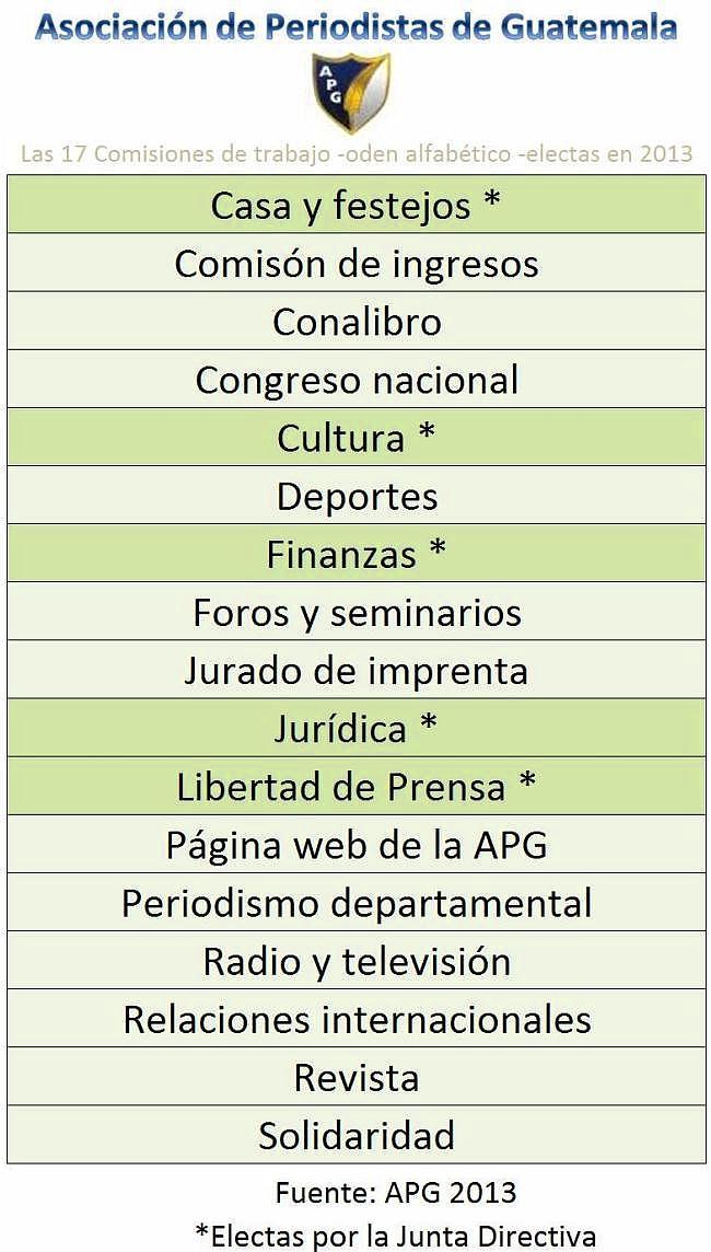 Nombre de Comisiones de Trabajo -en 2013- jpN