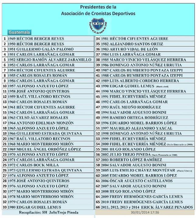 Presidentes de la JD de la ACD  -1949 -2014-