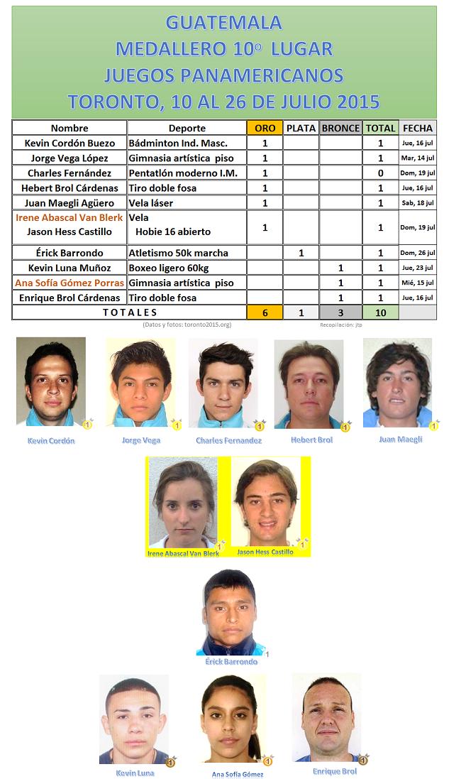 MEDALLERO Y MEDALLISTAS GUATEMALA TORONTO 2015 10-26 JULIO