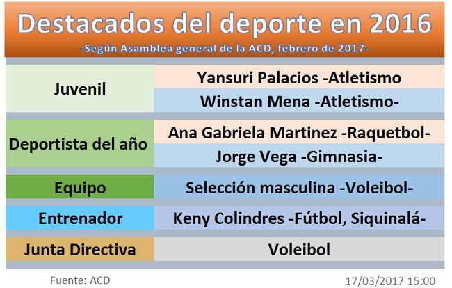 ACD deportistas 2016