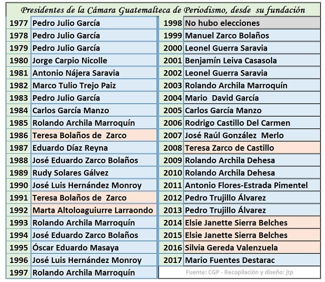 Presidentes CGP 1977 a 2017- diseño jtp
